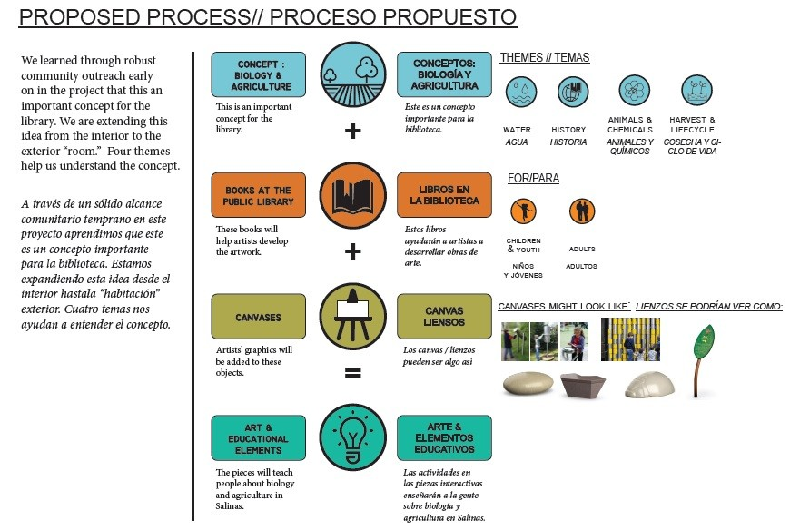 Proposed Artist Process